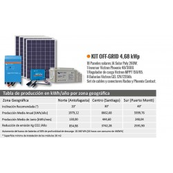 KIT Off Grid 4,6 kWp